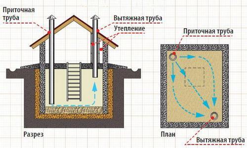 Схема вентиляции отдельного погреба