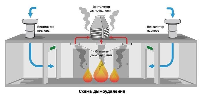 Вариант системы подпора и удаления воздуха