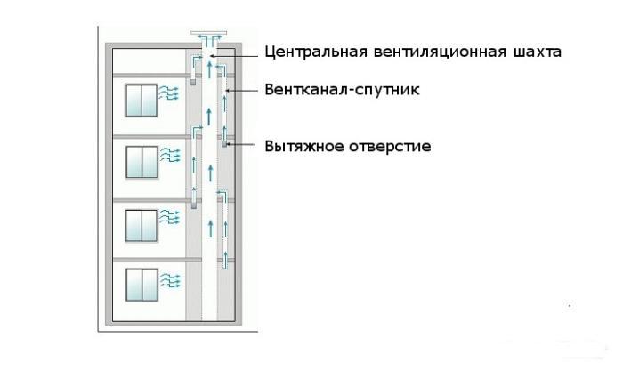 вентканалы в многоквартирном доме