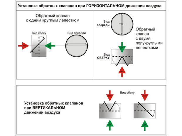Схема обратных клапанов