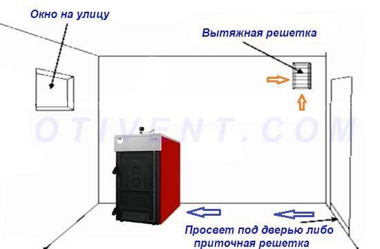 Схема воздухообмена в котельной