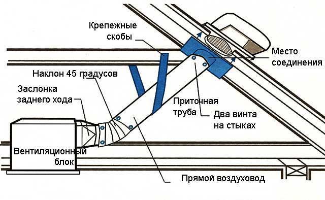 Обустройство крышного вентиляционного типа