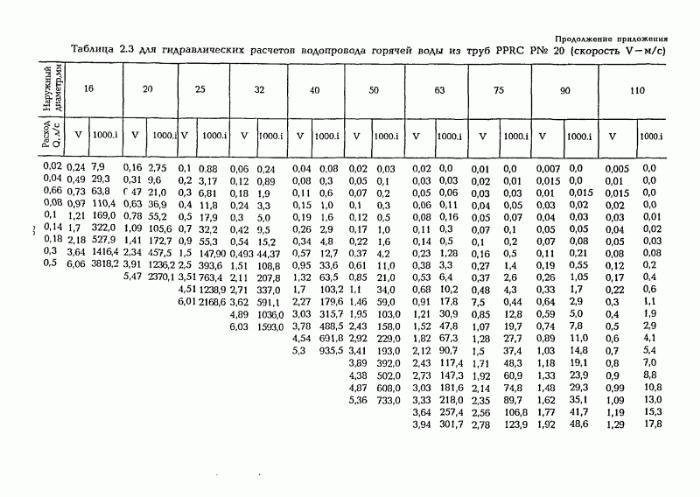 таблица гидравлического расчета водопроводных труб