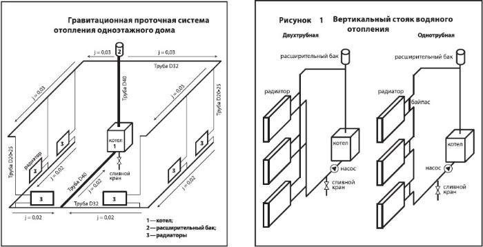 Гидравлический расчет системы отопления частного дома