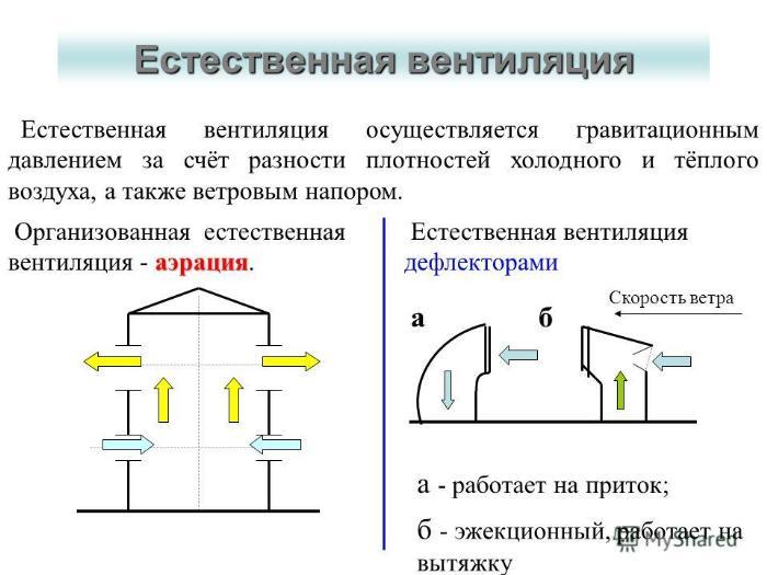 Схема естественной вентиляции дом