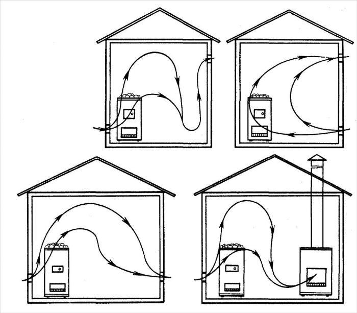 Варианты организации естественной вентиляции