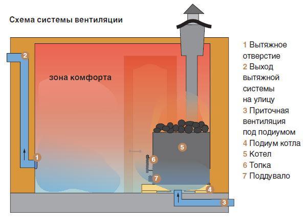 Фото с сайта: oventilyatsii.ru