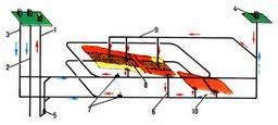 вертикальная схема с несколькими транспортными горизонтами