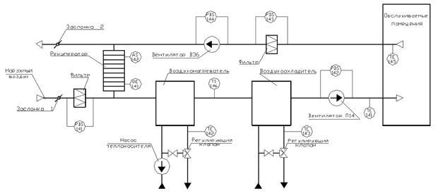 Структурная схема приточно-вытяжной вентиляционной установки