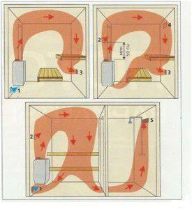 Движение горячего воздуха в сауне