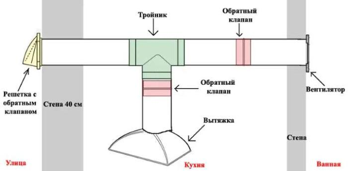 Обратный клапан в системе вентиляции