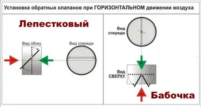 Горизонтальный обратный клапан вентиляции