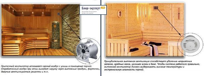 Принудительная вентиляция бани