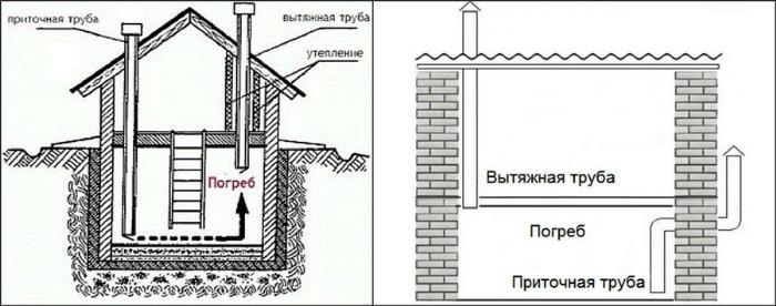 Приточно-вытяжная вентиляция в погребе