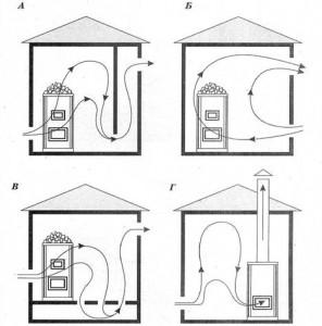 Схемы банной вентиляции