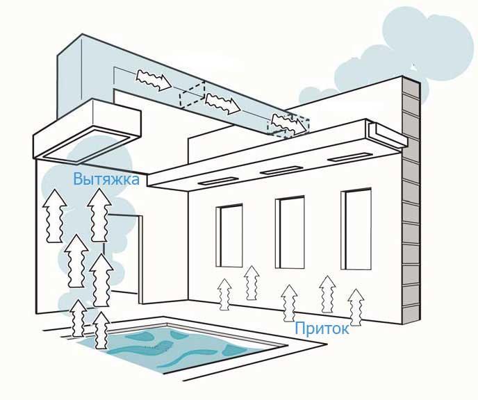 Схема организации воздухообмена в бассейне
