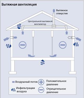 Как функционирует вытяжной тип вентиляции