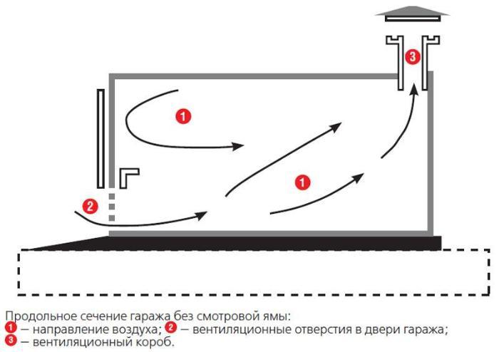 Перемещение воздушных потоков