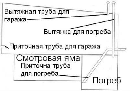 Схема вентиляции гаража с подвалом