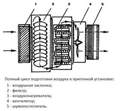 Полный цикл подготовки воздуха приточной вентиляцией