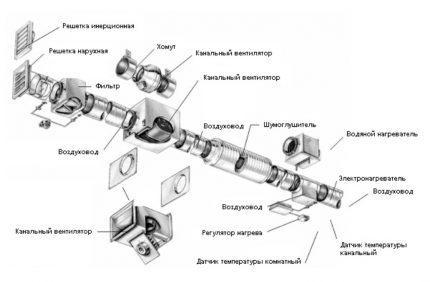 Канальная приточная вентиляция