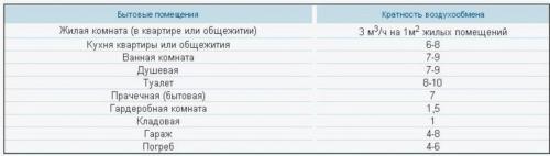 Таблица 1. Кратность воздухообмена в помещении