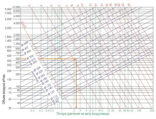 Таблица подбора диаметра труб и мощности вентилятора для вентиляции