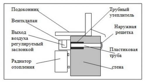 Схема установки приточного клапана под подоконником