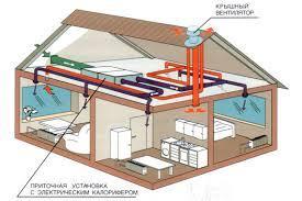 Схема изготовления вентиляции в частном доме, созданная на основании собственном оборудовании принудительного принципа действия
