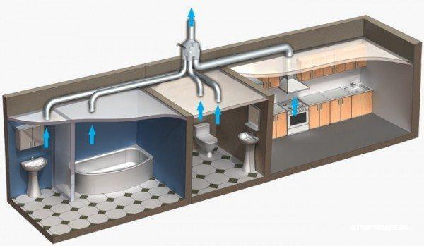 Простейшая система отвода неприятных запахов и испарений, которая представлена в виде разветвленной шахты, собранной в один стояк