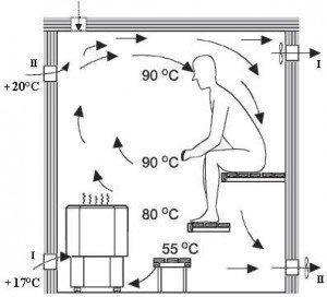 При проектировании необходимо не только учитывать саму проекцию системы на план помещения, но и его высоту с температурой воздуха