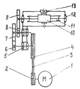 СГА-1 кинематическая схема станка для гибки арматуры