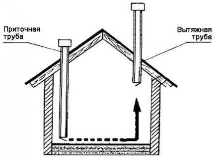 правильная схема вентиляции птичника фото