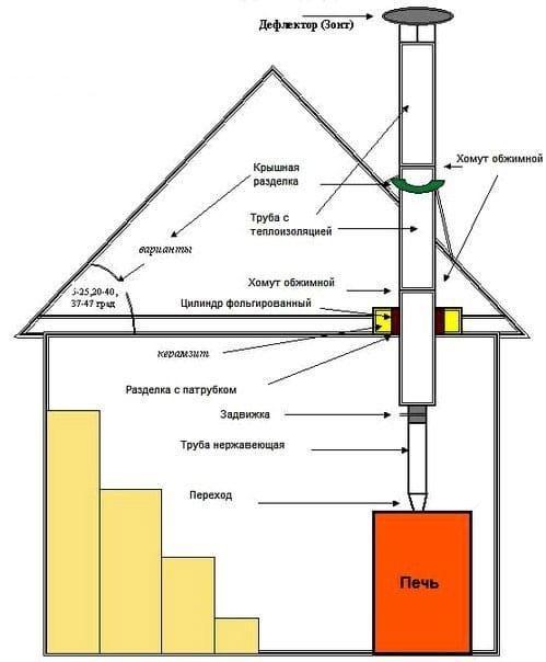 Вариант устройства дымохода в бане