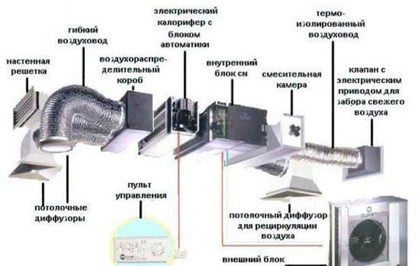 Вытяжка комбинированной вентиляции