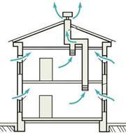 Вот так на схеме выглядит система естественного воздухообмена