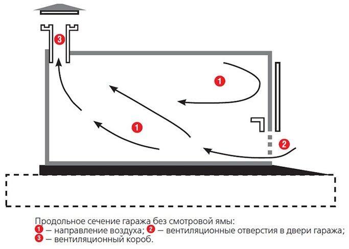 Вентиляция гаража. схема 2