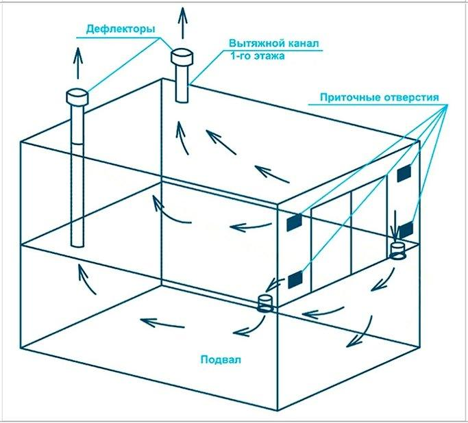 Вентиляция гаража. схема 1