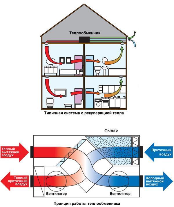 вентиляция с рекуперацией тепла - рекуперация тепла в системе