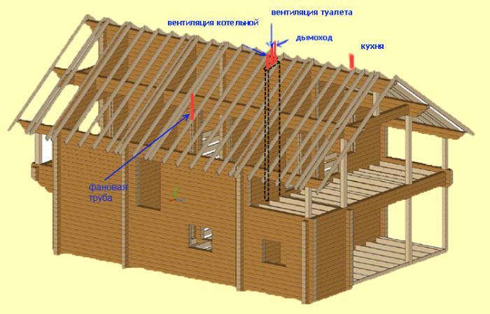деревянный дом - естественный воздухообмен