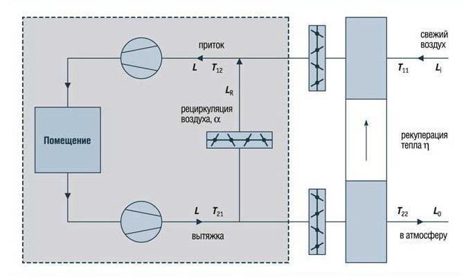 схема вентиляции с рекуперацией/рециркуляцией