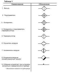 условные обозначения некоторых элементов приточной вентиляции