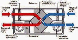 устройство приточно-вытяжной вентиляции