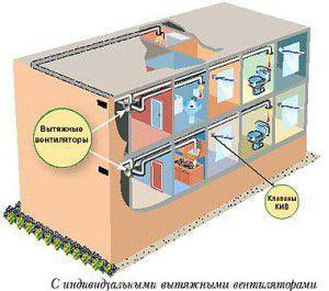 приток обеспечивается естественной тягой через клапана, а вытяжка – вентиляторами
