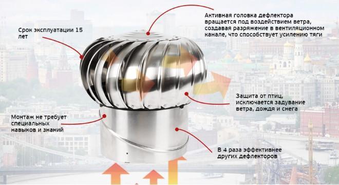 Преимущества турбодефлектора