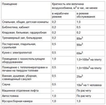 Норма кратности или величины воздухообмена
