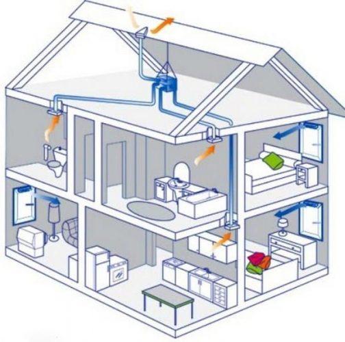 Схема каналов вентиляции