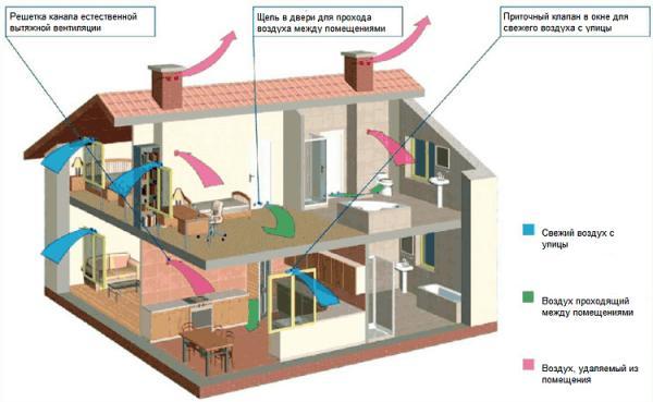 Обмен воздуха посредством вентиляции в частном доме