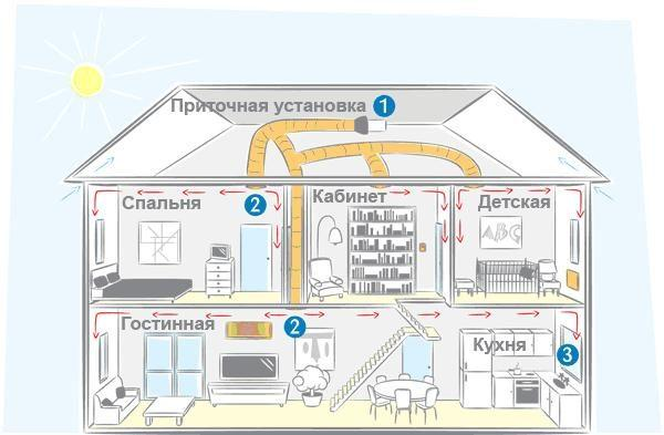 Воздухообмен в доме с вытяжкой