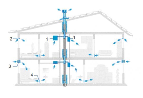 Схема вентиляции для двухэтажного дома